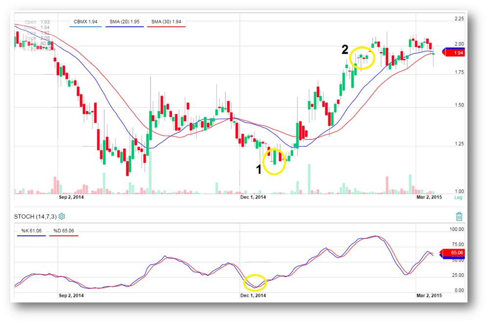 Stock Chart 2